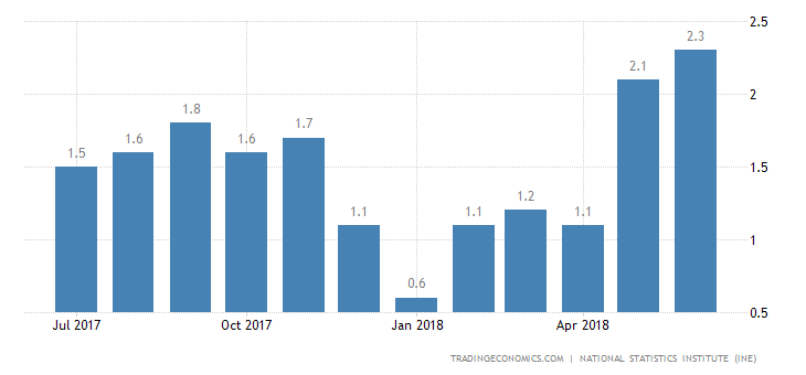 Spain Inflation Rate Eases to 2.2% YoY in July